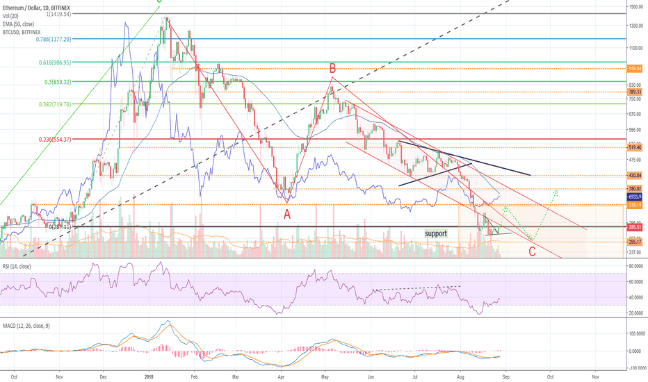 ETHUSD: Ethereum back in trend
