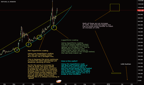 XBTUSD: Bitcoin and crypto trading tips #1 - Trendlines and logarithmic