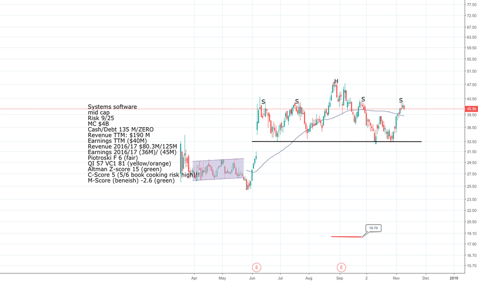 ZS: ZS Short head and shoulders formation nearing