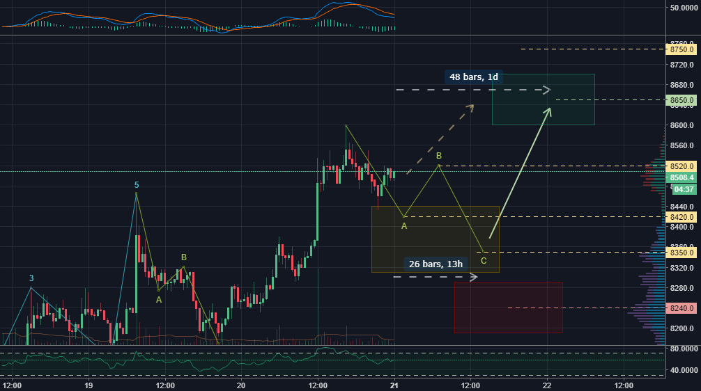 Bitcoin targets for next 24 hours.