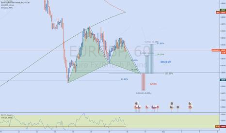 EURGBP: EURGBP Potential '222' Gartley pattern (1h)