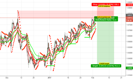 EURUSD: Sell signal for EURUSD