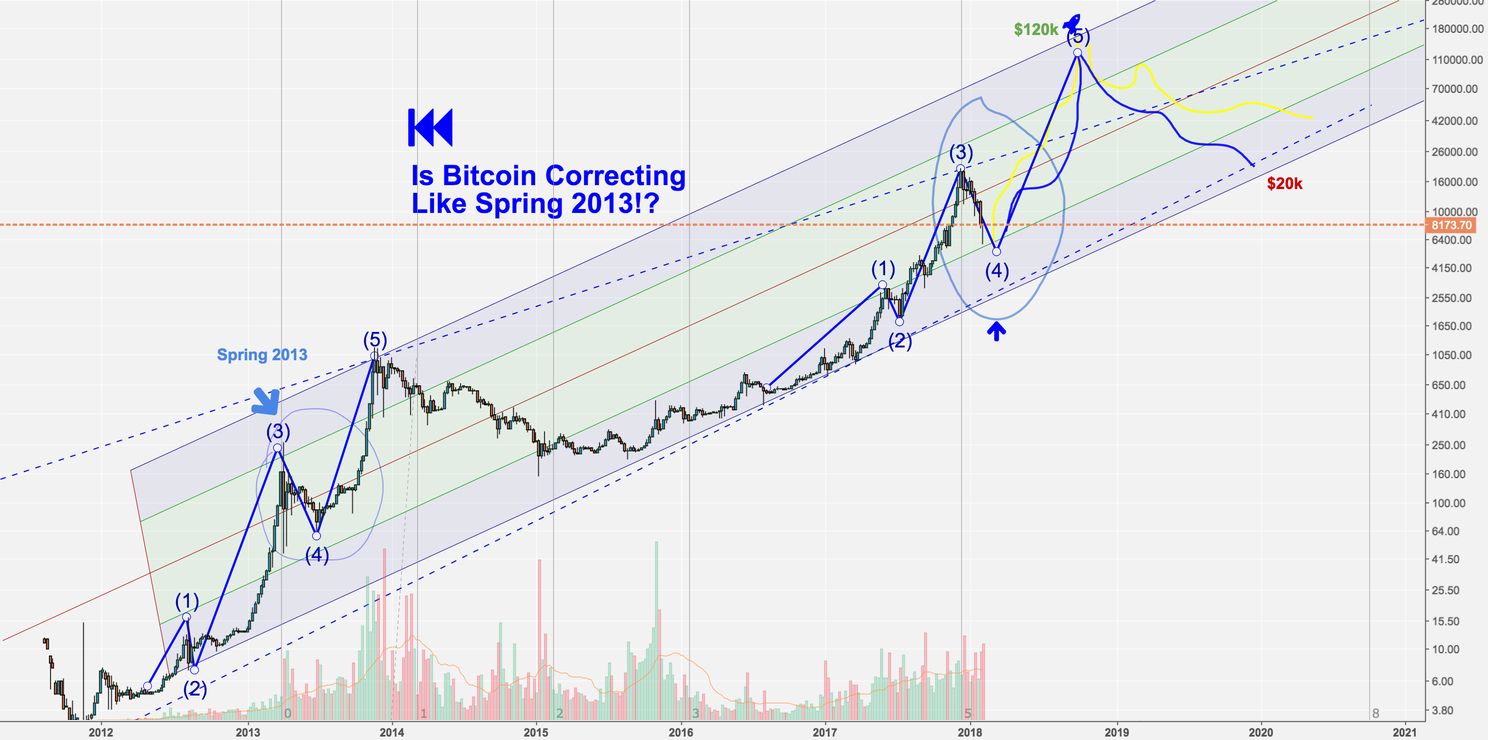 Is Bitcoin correcting like it did in The Spring of 2013?