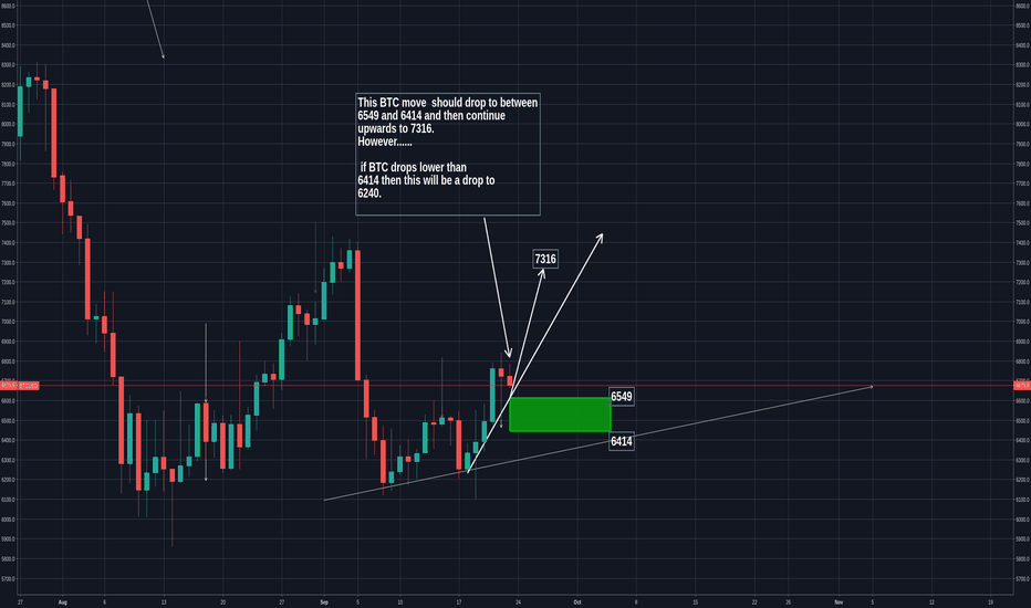 BTCUSD: BTC - should drop to between  6549 and 6414 then continue up