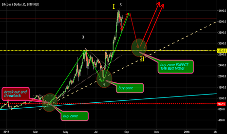BTCUSD: Expect the major way of BTC/USD