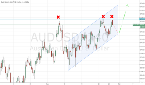 AUDUSD: AUDUSD - bullish price action, horizontal resistance