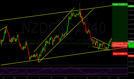 NZDCAD: NZDCAD potential long at structure...superb R:R