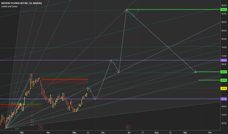 MU: MU Master chart before it crashes for good.