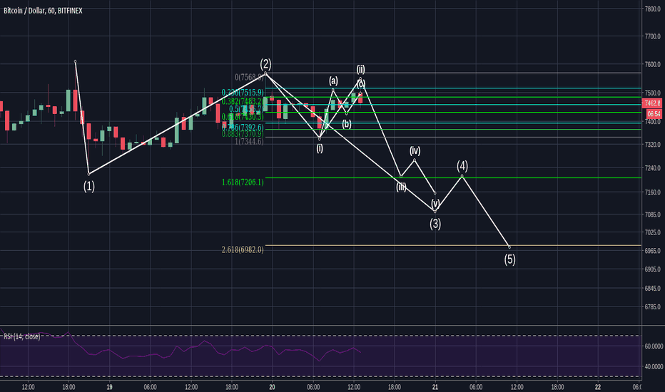 BTCUSD: BTC Short Term Wave Count