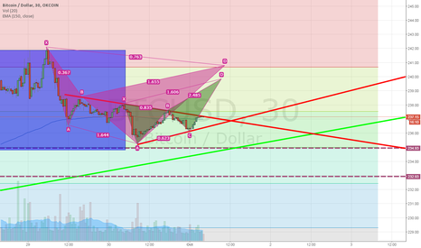 BTCUSD: Crab and Cypher bear pattern forming after consolidation