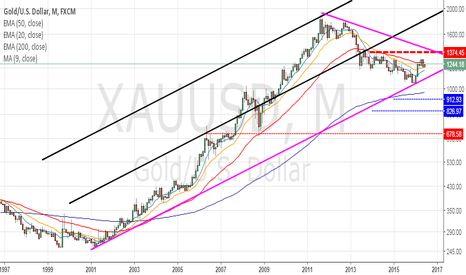 XAUUSD: I COULD NOT THINK OF GOLD ABOVE 1374.45 LEVEL