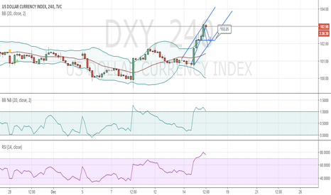 DXY: DXY 4 H