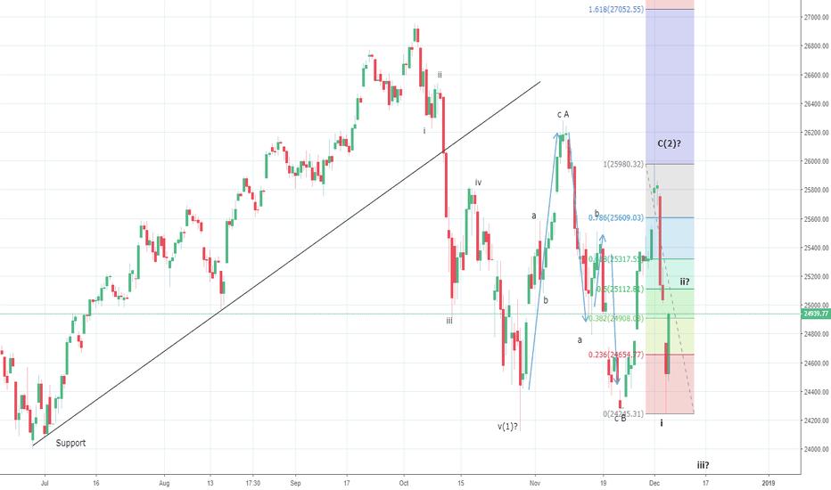DJI: Dow Jones bounces off 24100/200 levels, just a pullback!