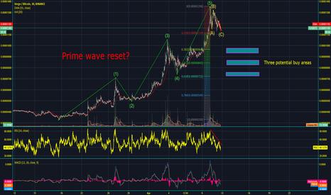 XVGBTC: Potential Prime Wave Reset