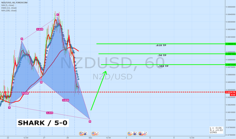 NZDUSD: NZDUSD 60 Minute Update | Shark Or 5-0 Pattern