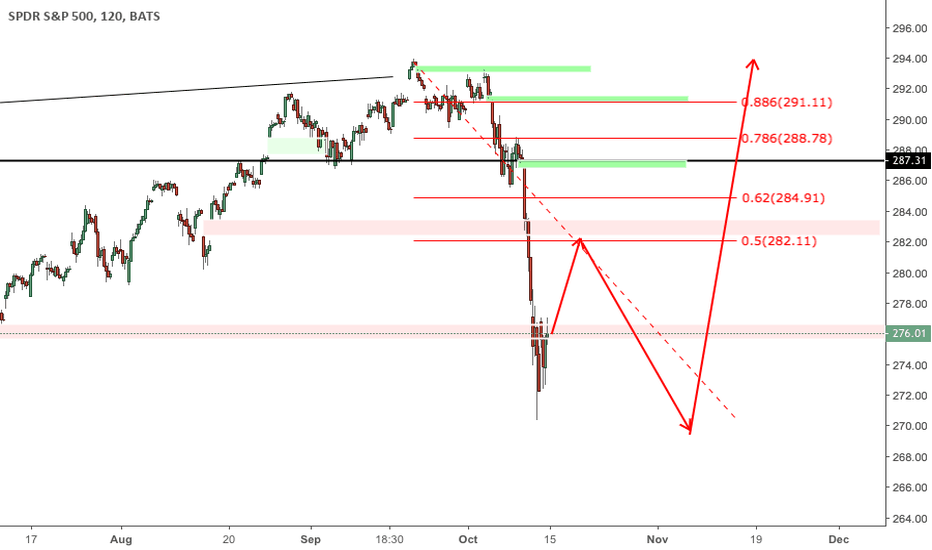 SPY: SPY/SPX500 - Long Thesis into Year End