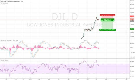 DJI: Dow Jones Industrial Average Back to 20000