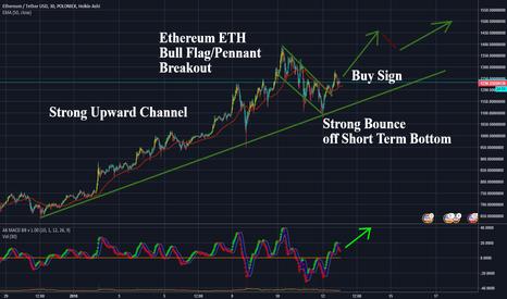 ETHUSDT: Ethereum (ETH) Bullish Breakout of Bull Flag/Pennant Buy Signal