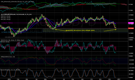 AUDUSD: AUD/USD - eyeing Long entry point