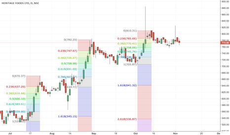 HERITGFOOD: Heritage making higher tops and higher lows