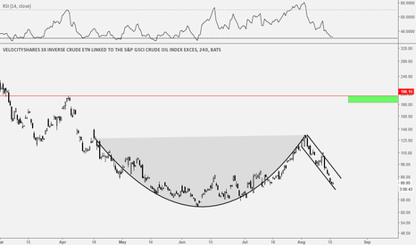 DWTI: DWTI Cup and Handle formation