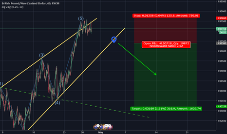 GBPNZD: Potential Wolfe