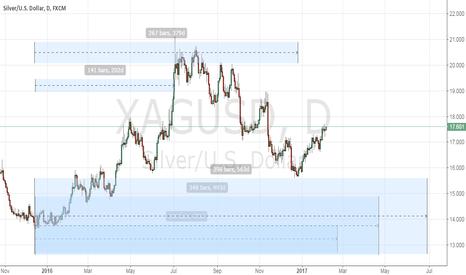 XAGUSD: the silver peak day predicted