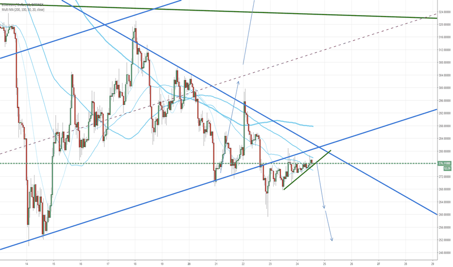 ETHUSD: This wedge likes short.