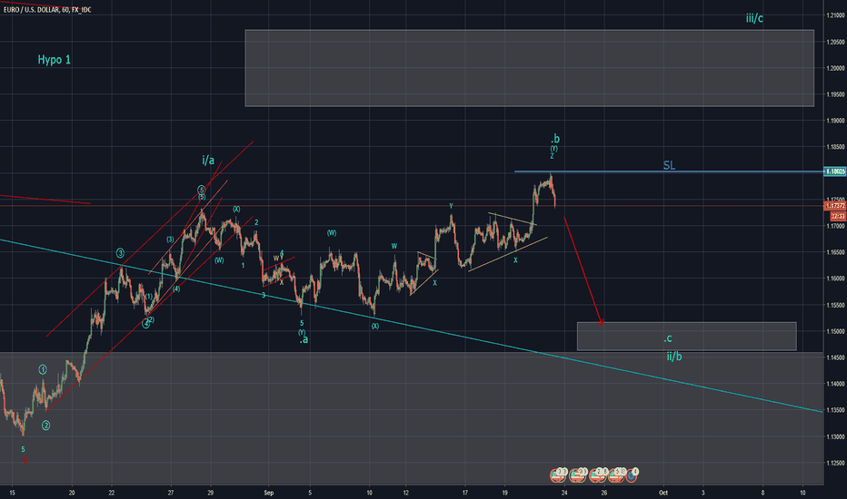 EURUSD: Euro Expecting down move (Elliott Wave)