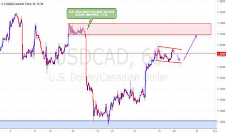 USDCAD: USDCAD WITH FLAG LIMIT