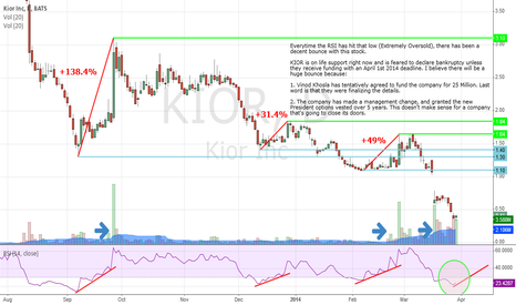KIOR: MONDAY will be an INTERESTING play!! GLTA!!