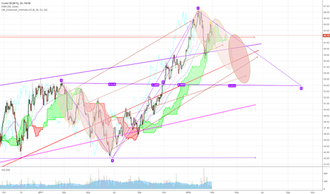 USOIL: WTI 4 hour Pattern coming along just right.