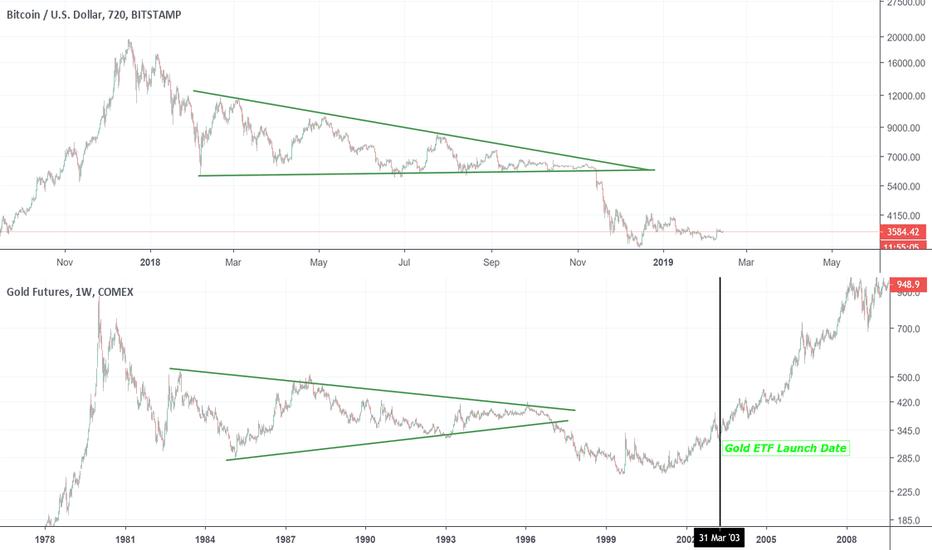 GC1!: Bitcoin VS Gold Comparason