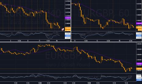 EURGBP: EURGBP...Short for 50-100 pips