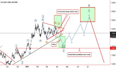 EURUSD: EurUsd Correction Zig Zag or Triangle