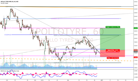 APOLLOTYRE: ApolloTyre Buy Setup!!
