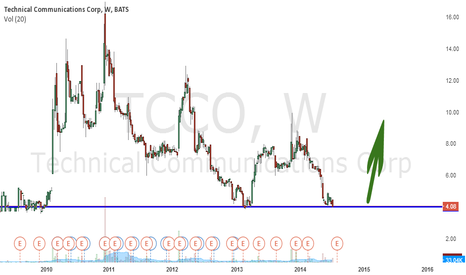 TCCO: I published just to follow this stock
