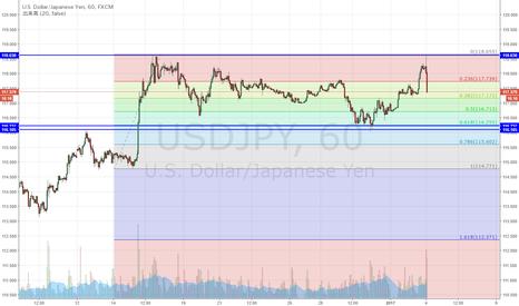 USDJPY: ドル円 ダブルトップになるか