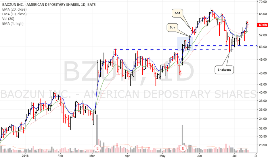 BZUN: Look at the high volume day close...it's support of a new base