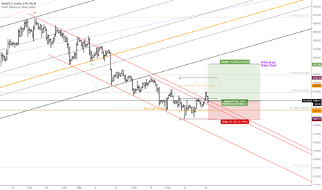 XAUUSD: Long Gold | Breakout Trade | Daily P-Pivot Take Profit Target