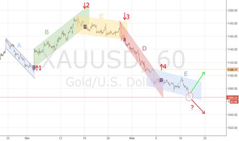 XAUUSD: GOLD, КУДА ДАЛЬШЕ ? (2)