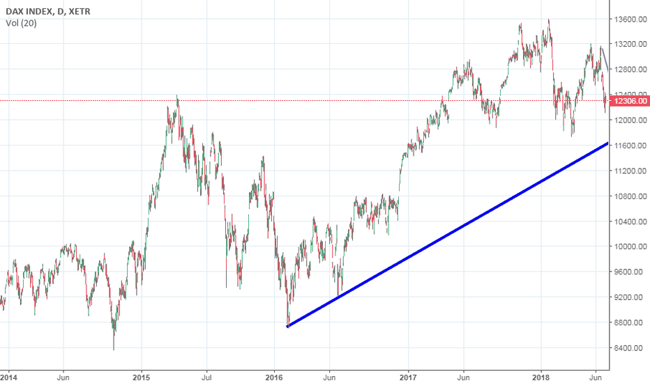 DAX: DAX DOWN TREND FROM 12300 TILL 11500 BY THE END OF JULY