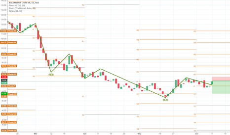 BALRAMCHIN: BALRAMCHI: SELL AT 73.25 Stop-loss 76 and Target of 62