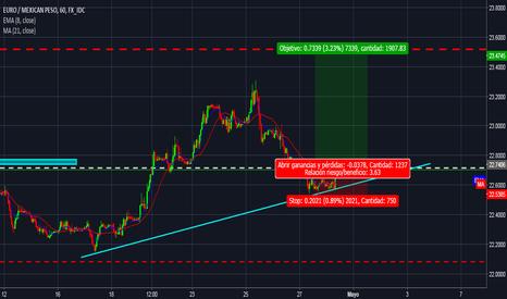 EURMXN: seguir la tendencia corta