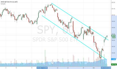 SPY: Correction Over? SPDR S&P 500 ETF Trust (NYSEARCA:SPY)