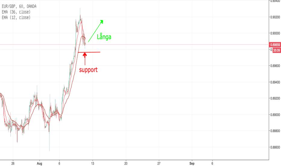 EURGBP: EUR/GBP lång