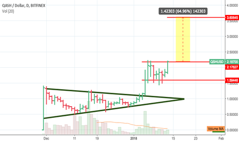 QSHUSD: Break out to next level