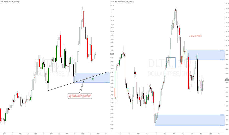 DLTR: Dollar Tree american stock longs at monthly demand around $73