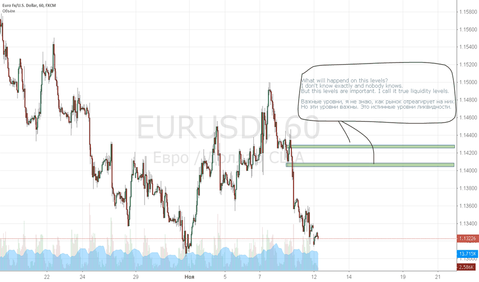 EURUSD: Истинные уровни ликвидности по EUR/USD. Liquidity levels EUR/USD