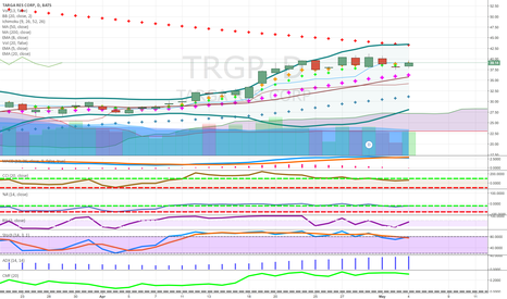 TRGP: natural gas pays 9 percent above cloud green after doji